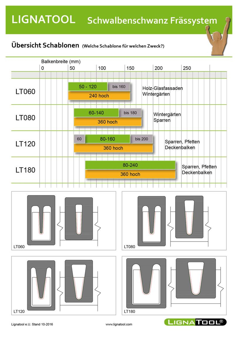 ᐅ Lignatool Schwalbenschwanz Frässystem Set LT20 Profi   online ...